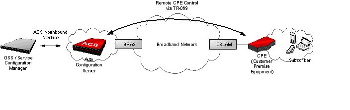 Remote CPE Control via TR-069